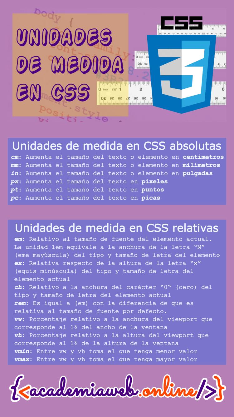 Infografía Unidades de medida en CSS